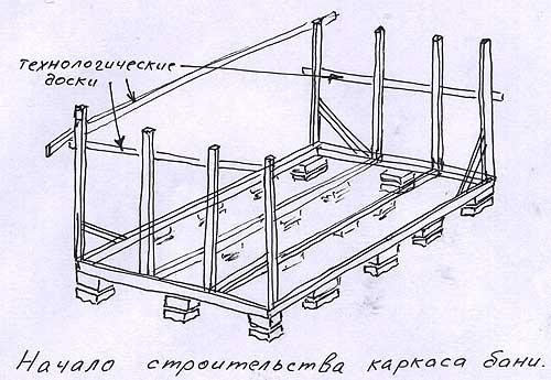 строительства каркаса бани