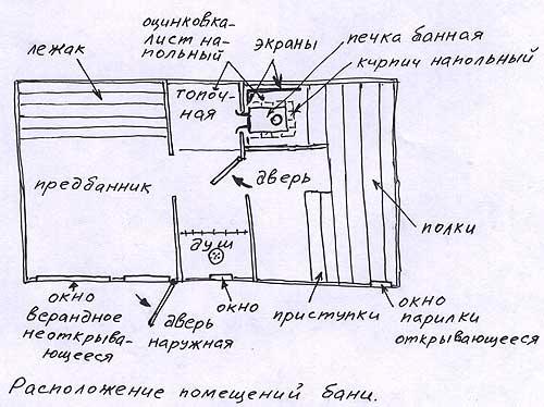 Расположение помещений бани