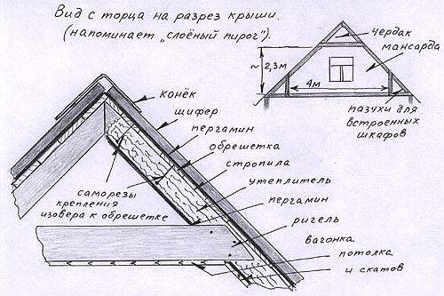 Вид с торца на срез крыши напоминает слоеный пирог