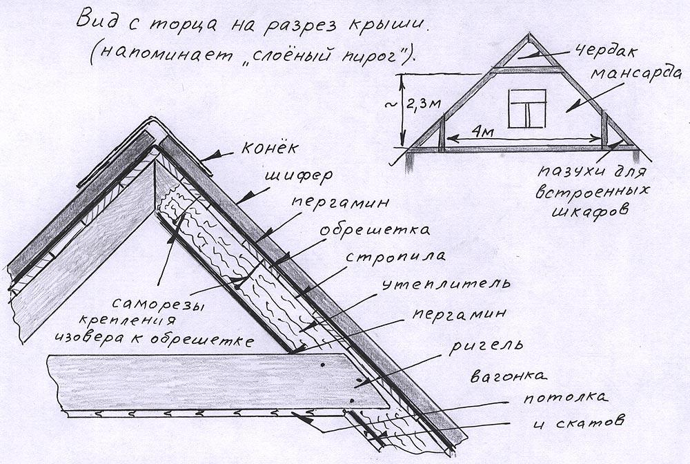 Элементы крыши дома