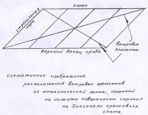 Ветровые элементы для укрепления стропил мансарды