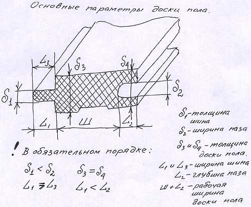 Доска пола Основные параметры