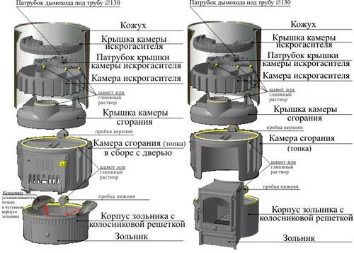 Конструкция печей серии Калерия-5. Преимущества и недостатки банных печей.