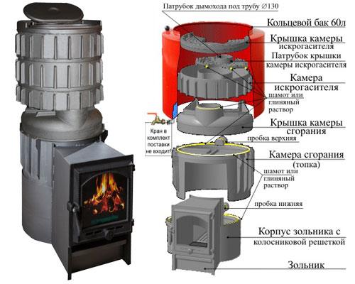 Печь Карелия-2 Ук. Преимущества и недостатки банных печей.